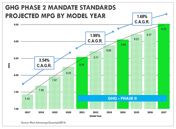 GHG-Phase-2-Mandate-Projected-MPG-2017_-_2027_Fleet-Advantage.png