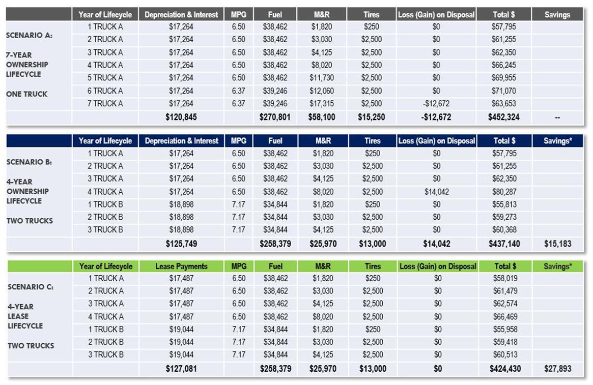 Fleet Advantage Truck Lease vs. Buy Analysis 7 yr October 2017.png